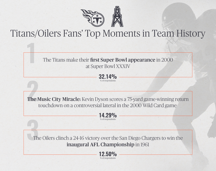Titans/Oilers Fans' Top Moments in Team History