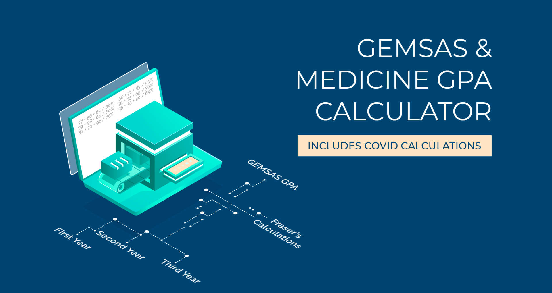 GAMSAT and GEMSAS GPA calculator