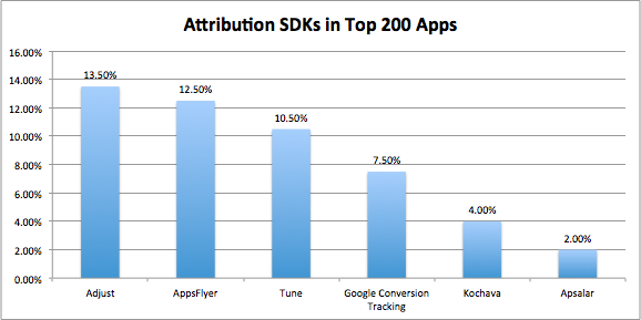 Attribution SDKs in Top 200 Apps