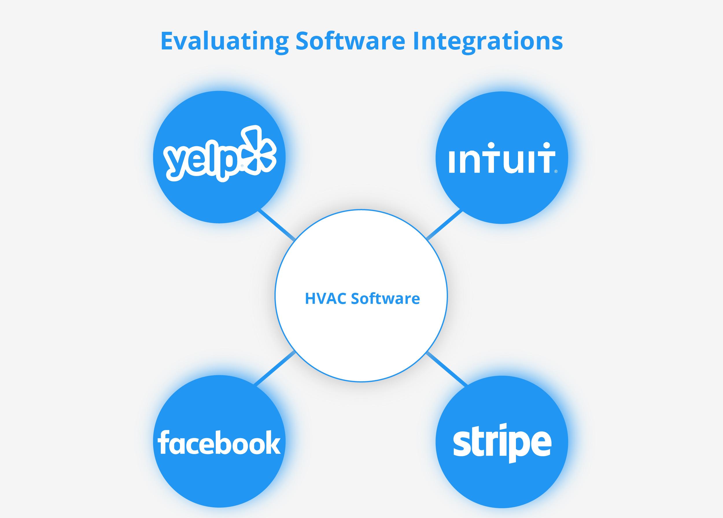 HVAC Software integrations