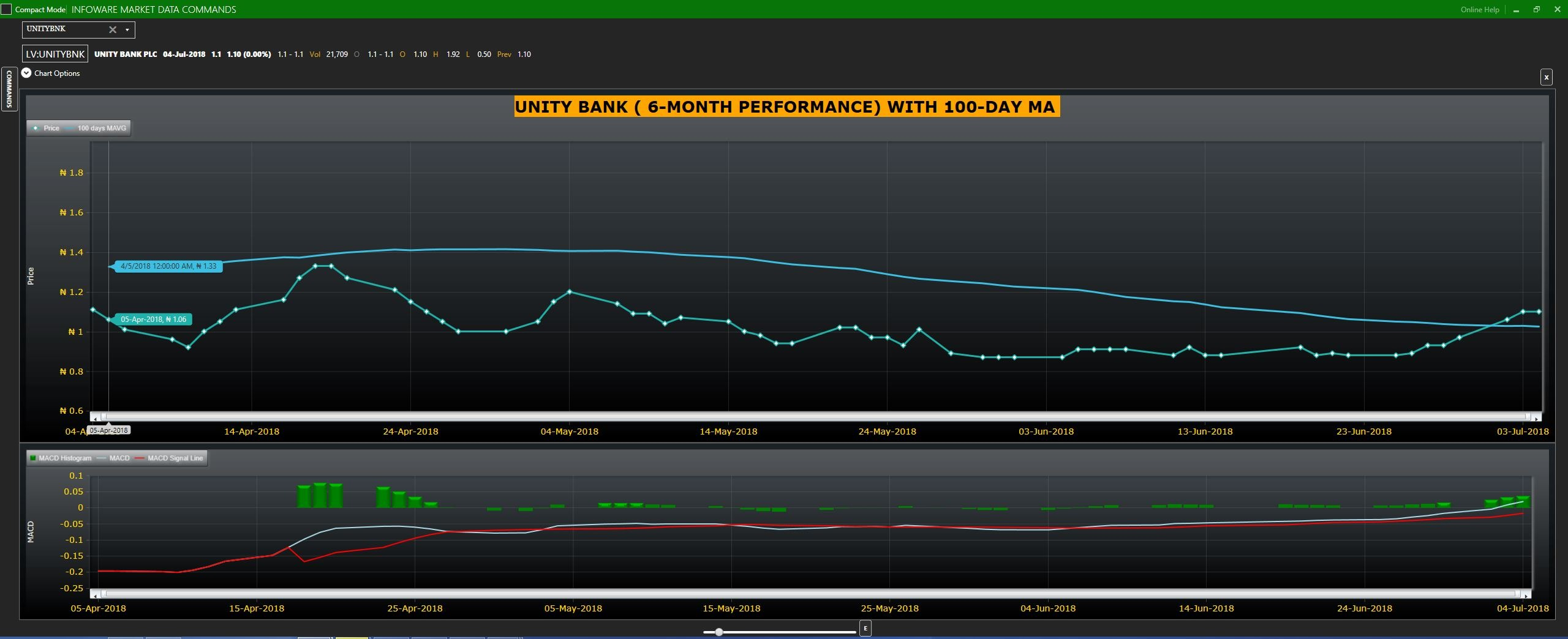 Unity bank stock graph