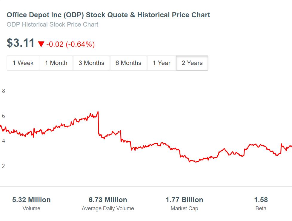 Office Depot (ODP) Stock Price