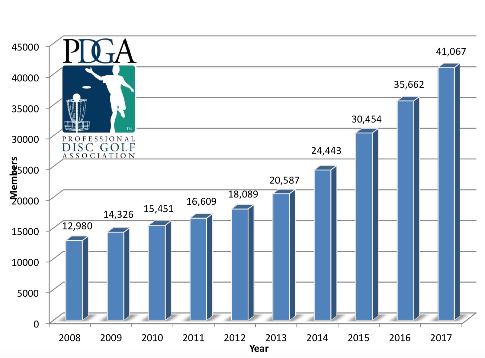 PDGA Membership 2008-2017
