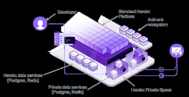 Imagen 5 Heroku Enterprise Salesforce