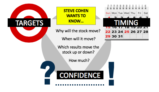 4 Questions Steve Cohen Wants to know Before he trades a position