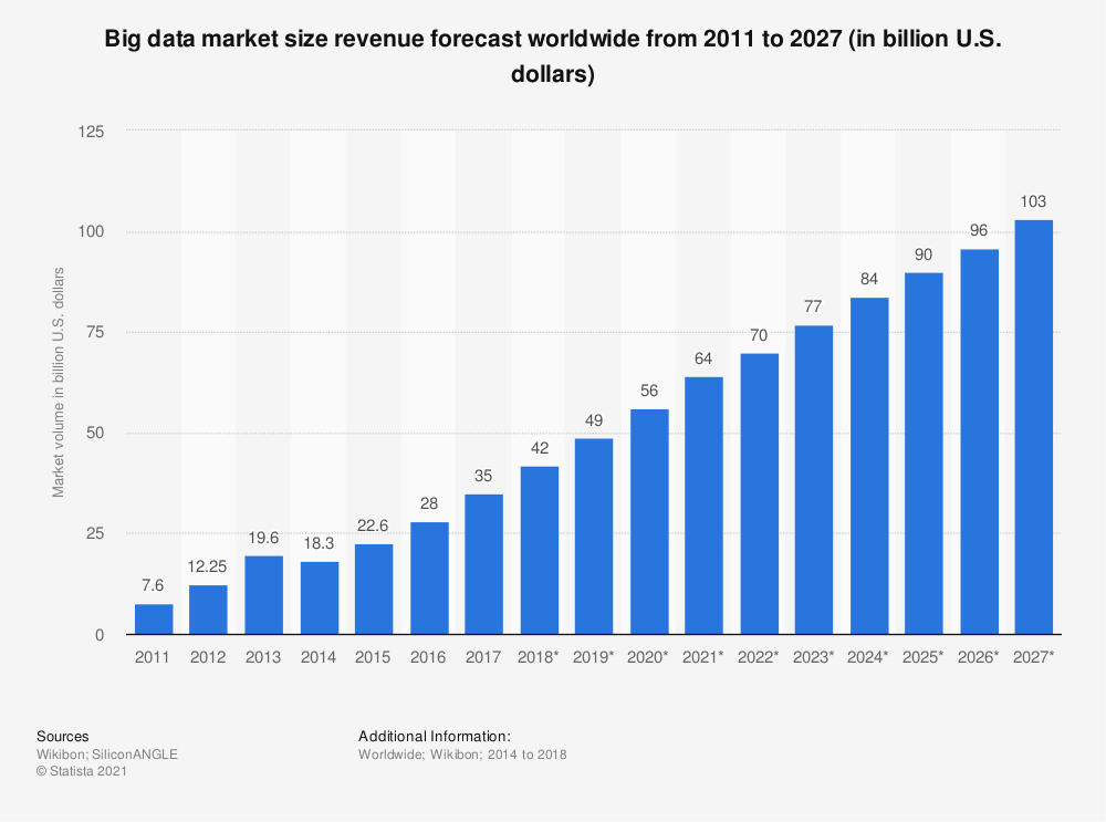 big-data-market-worldwide-min.png