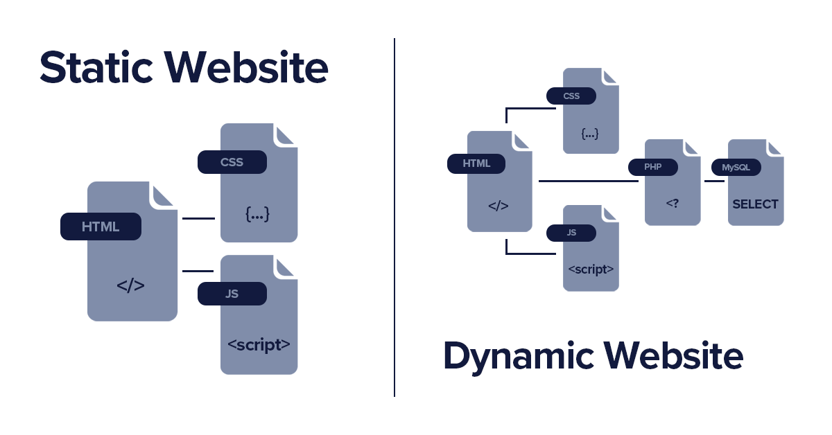 Diagram of dynamic and static website hosting