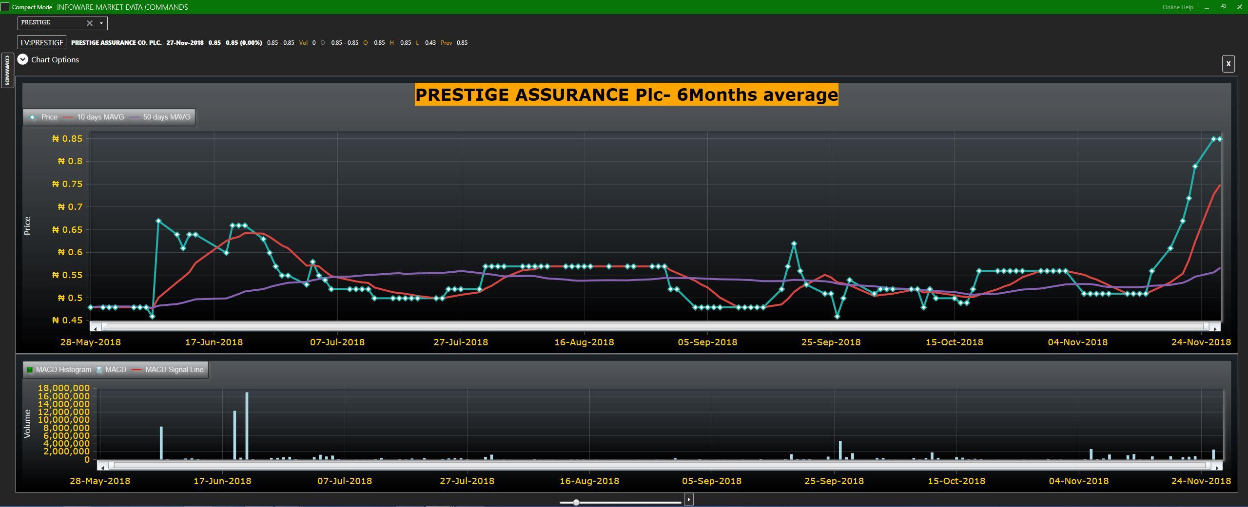 Prestige Assurance Plc IMDT