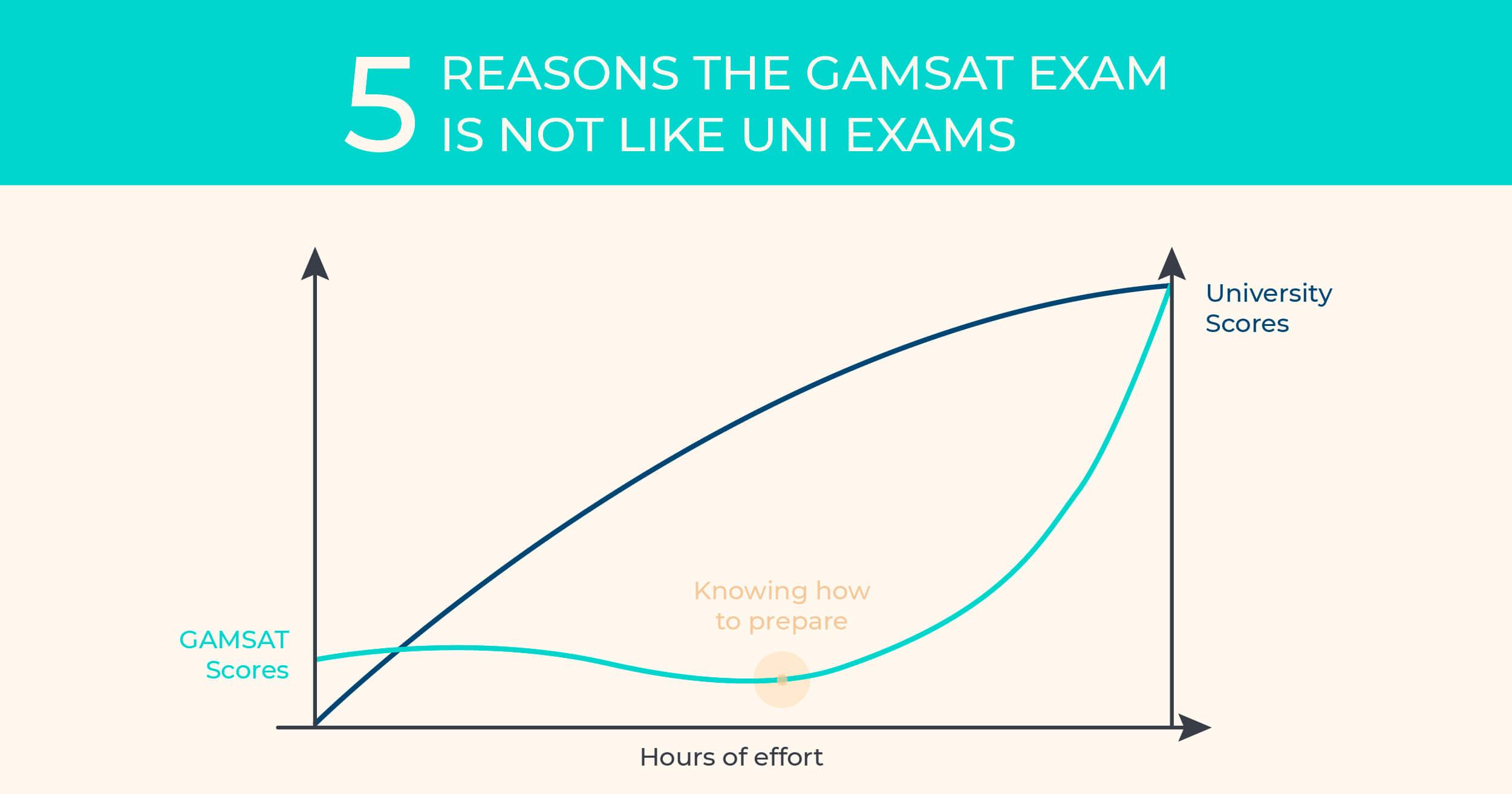 gamsat vs uni exams