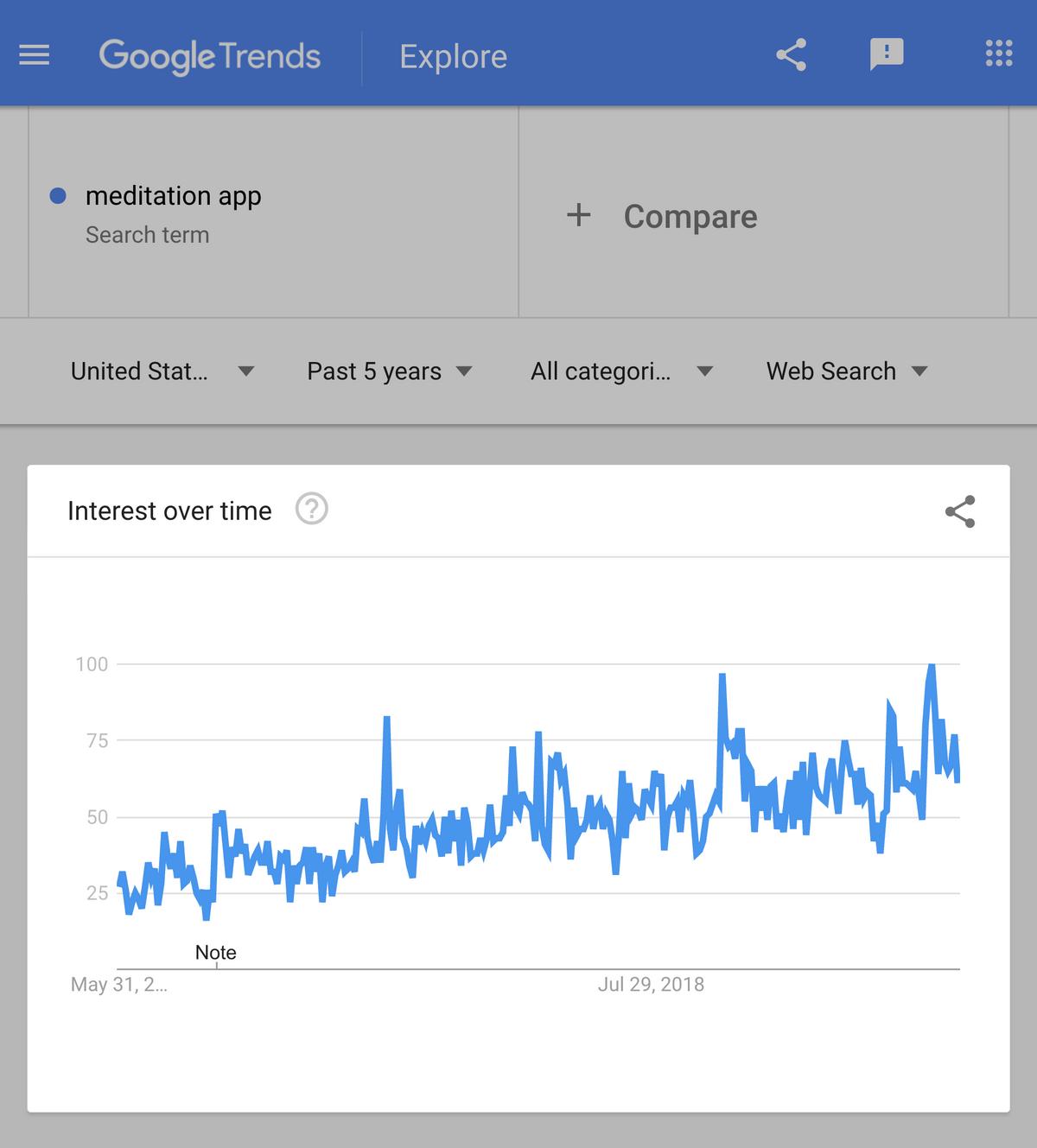 google trends meditation app