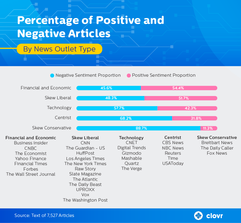 percentage-articles-sentiment-news-outlet
