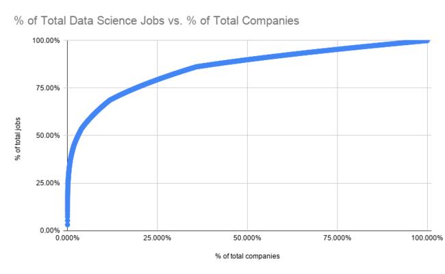 Pareto Principle for Data Science Job...