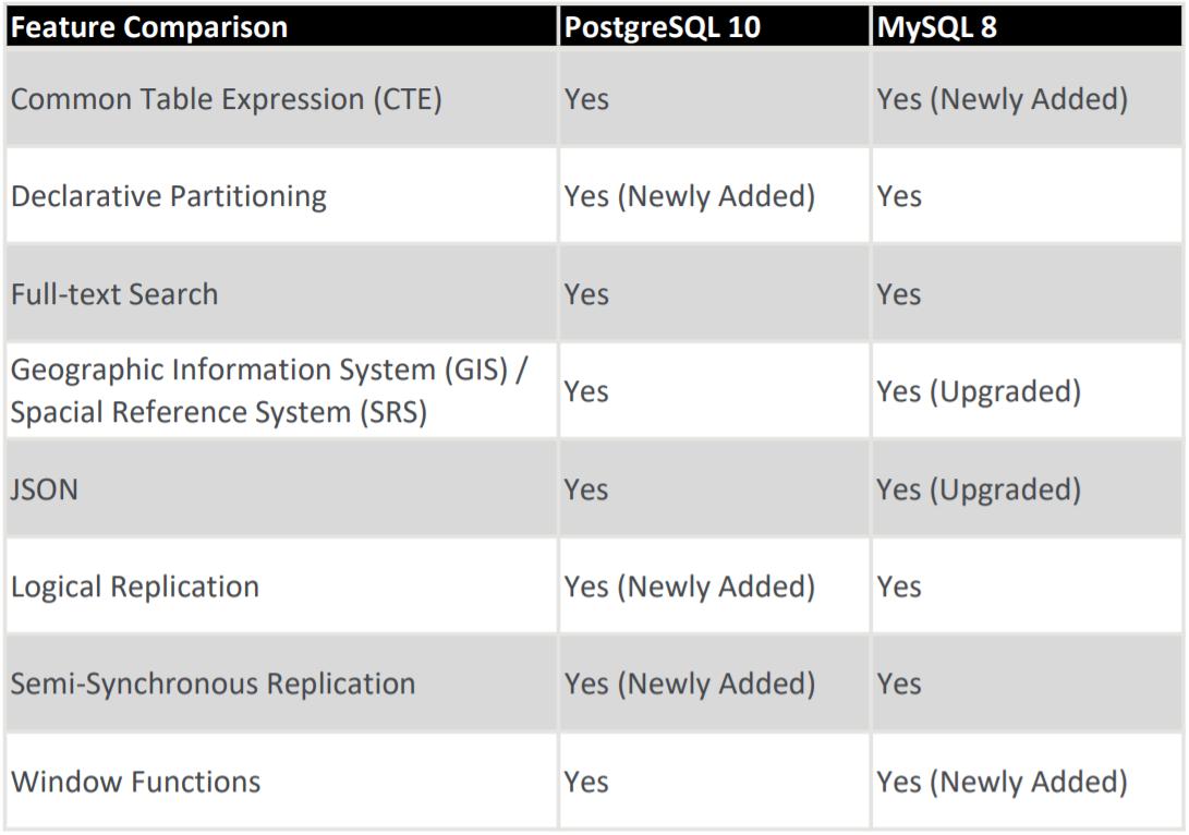 table of PostgreSQL features Vs. MySQL features.