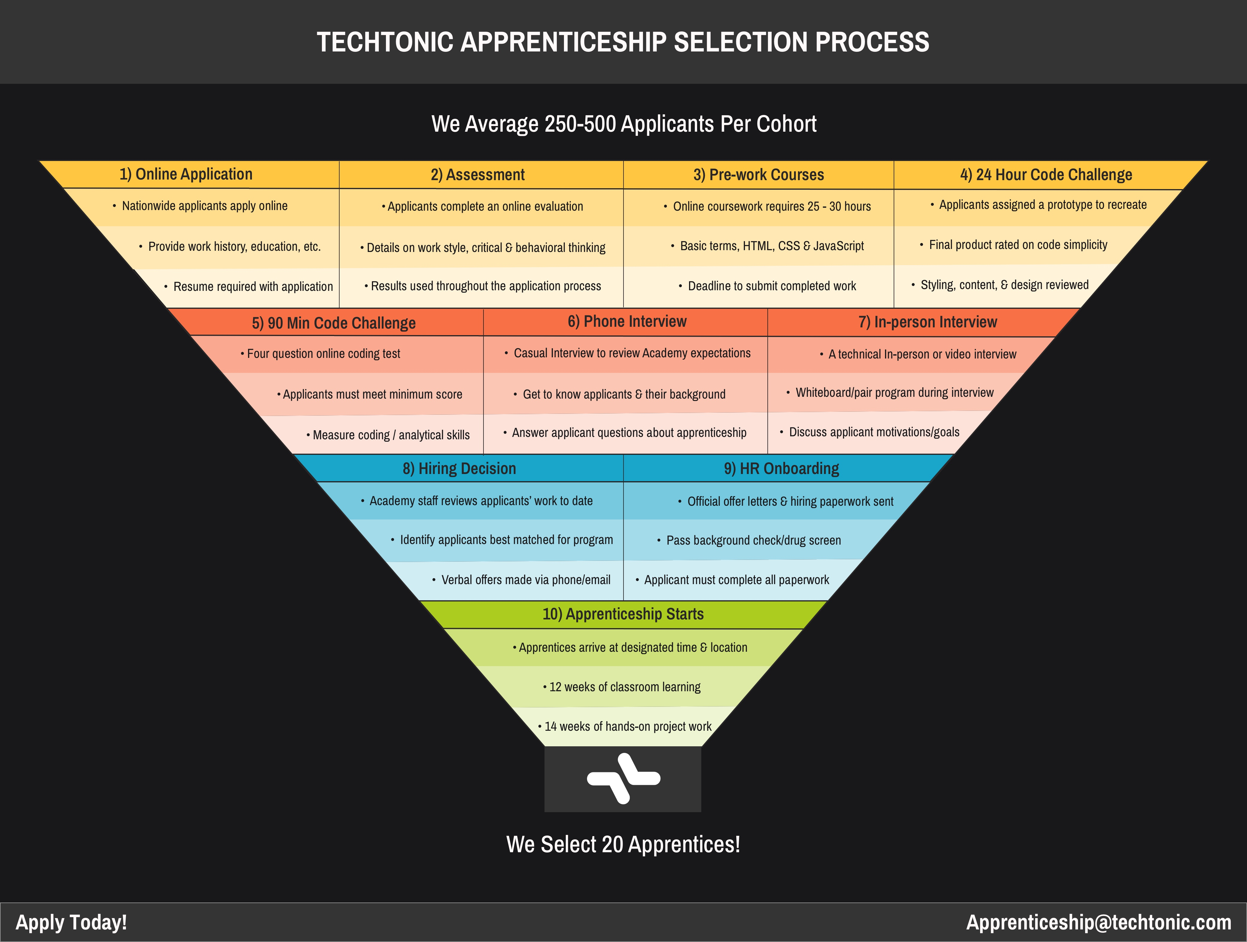 Techtonic Apprenticeship Application Process