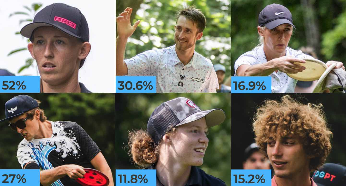 The faces of six disc golfers -- three men, three women -- with their win probabilities in the corner of their photos
