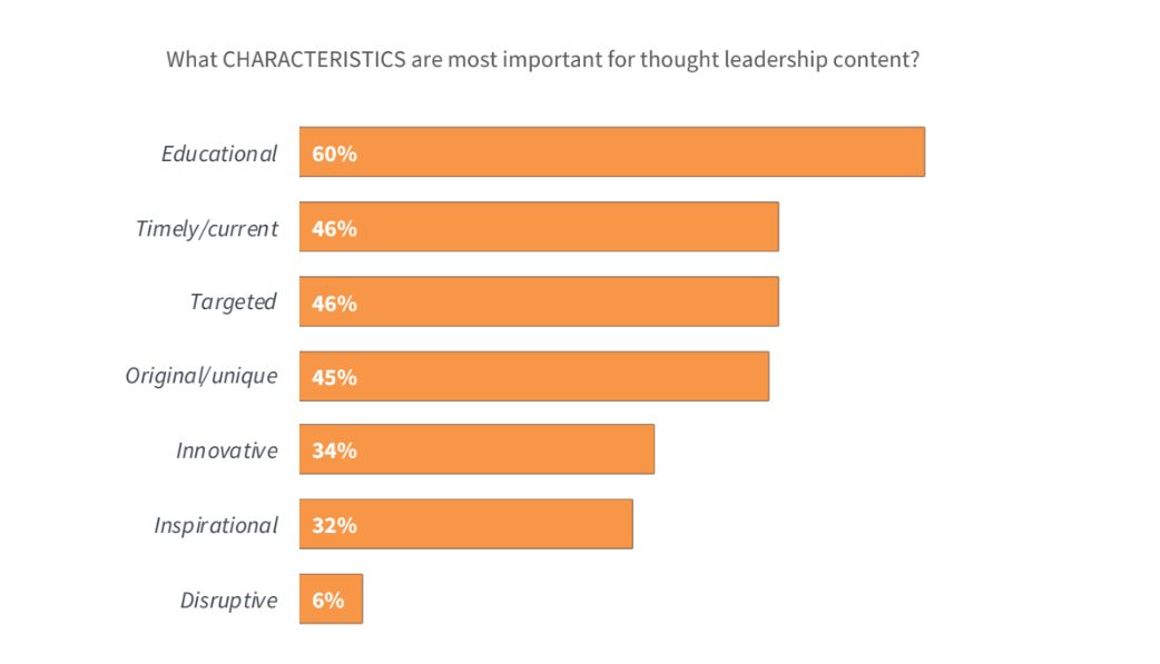 thought-leadership-characteristics-in-content-marketing-findings-ascend2-publicityai.PNG