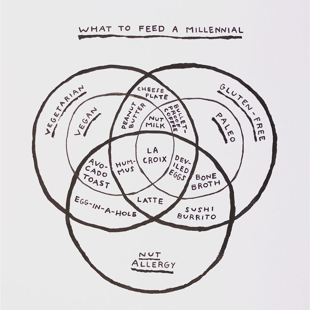 Michelle Rial Chart How to feed a Millenial