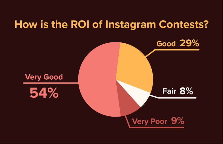 How is the ROI of Instagram contests?