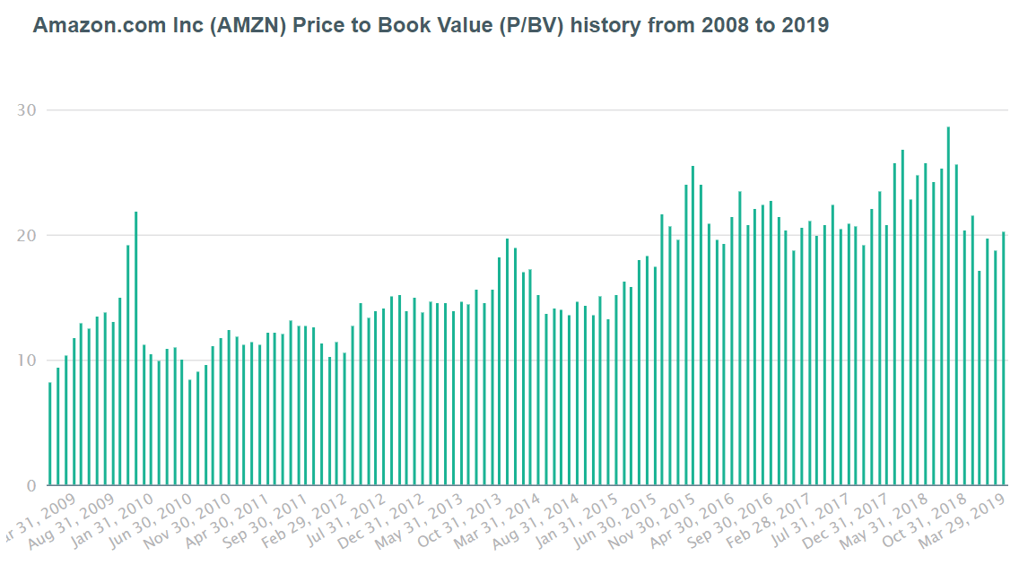 Amazon (AMZN) Price to Book Value.PNG