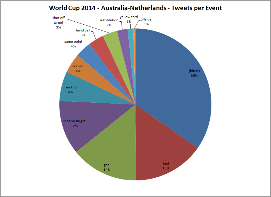 australia netherlands sum tweets event