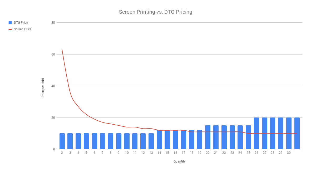 A chart comparing DTG and screen printing prices that shows why low quantities are great for DTG