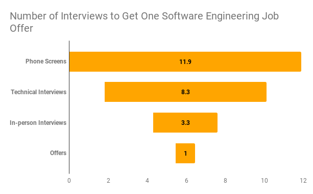 Number of interviews it takes for software engineers to get one job offer