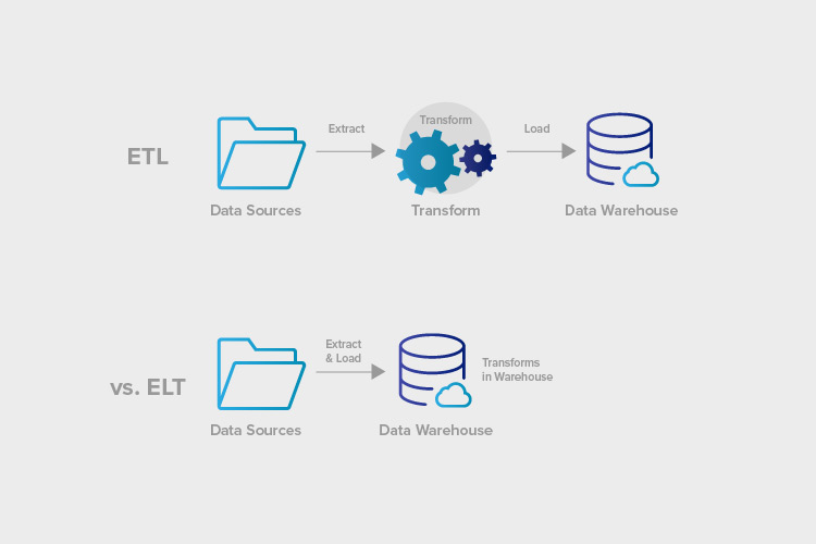 ETL vs ELT: Top Differences