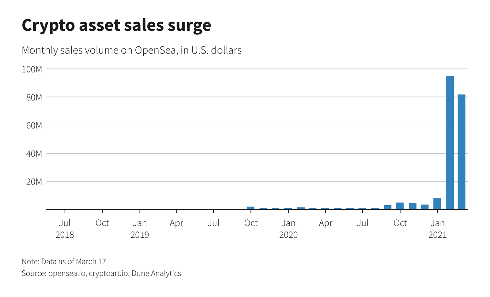 monthly-nft-sales-min.png
