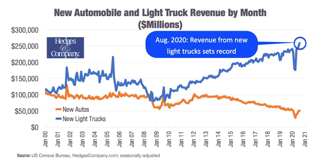new-auto-and-truck-revenue-min.png