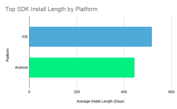 Top SDK Install Length by Platform