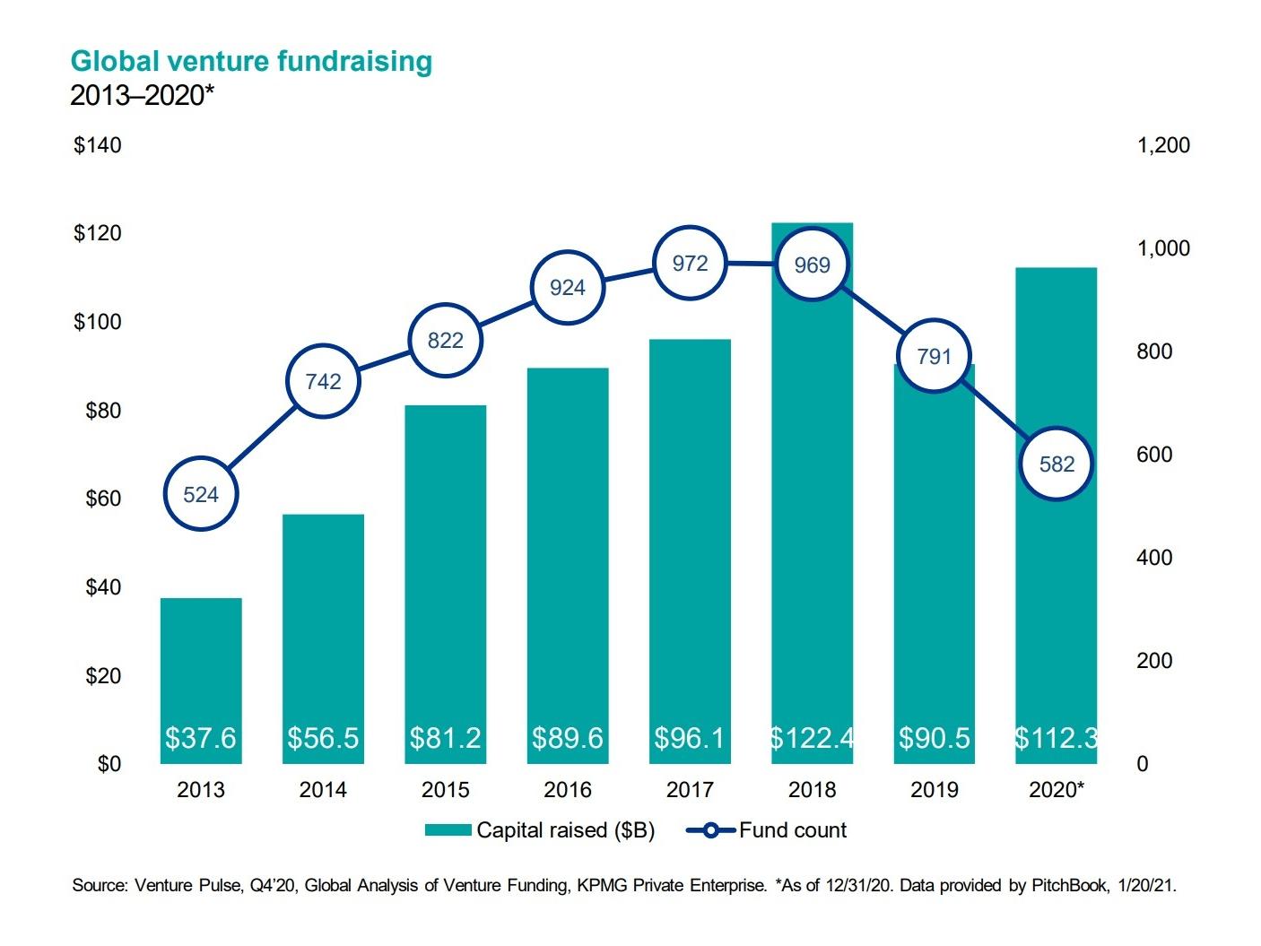 global-venture-fundrasing-min.png