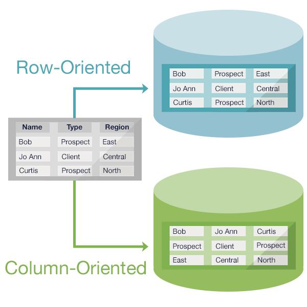 Illustration: Row-oriented vs column-oriented data