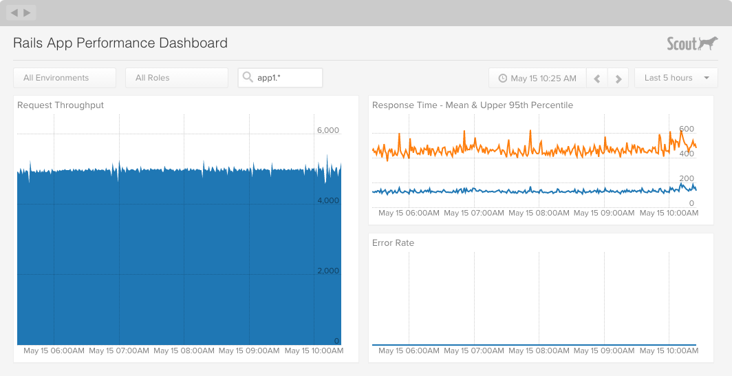 rails app monitoring