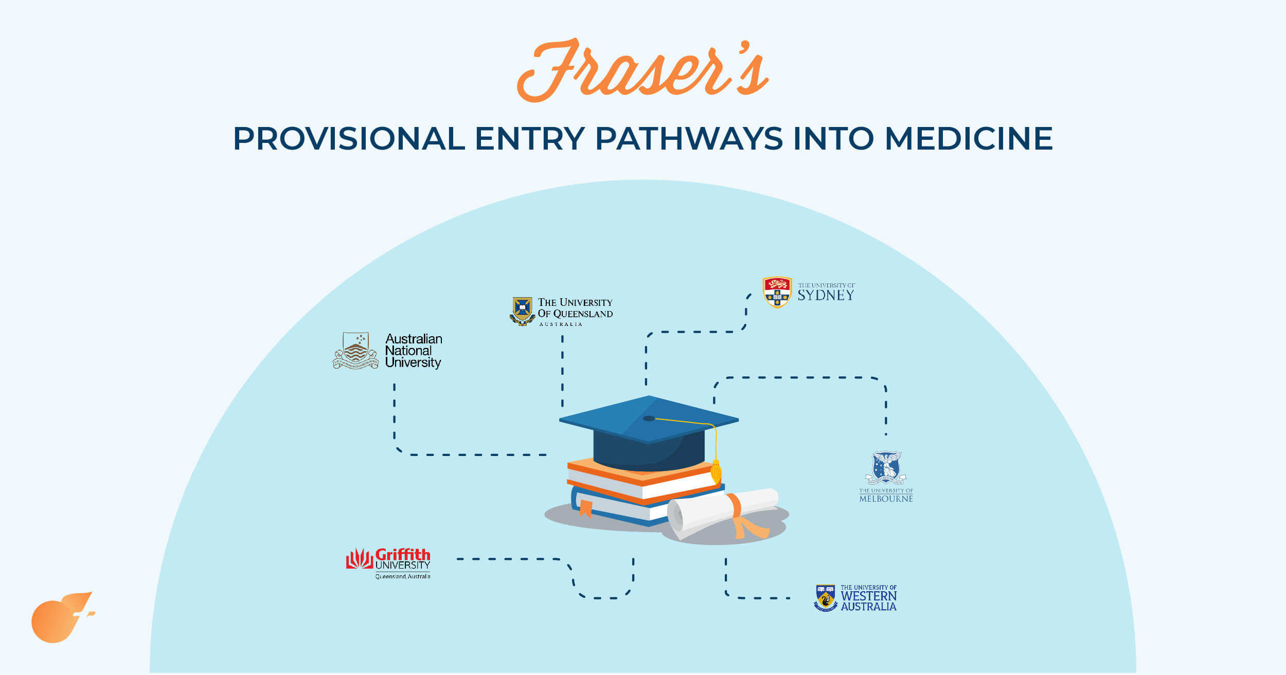 provisional entry pathways to medicine