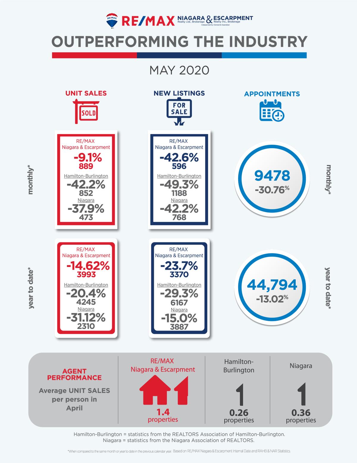 Outperforming_May_ 2020_Niagara_Escar...