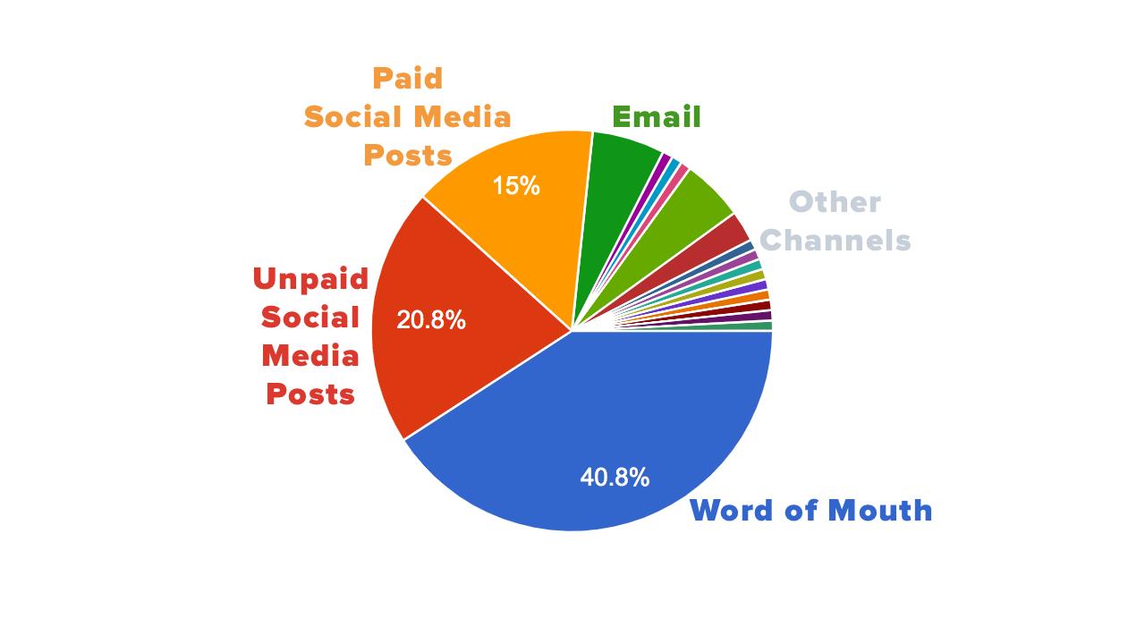 Screen printing industry survey: what advertising method is best?