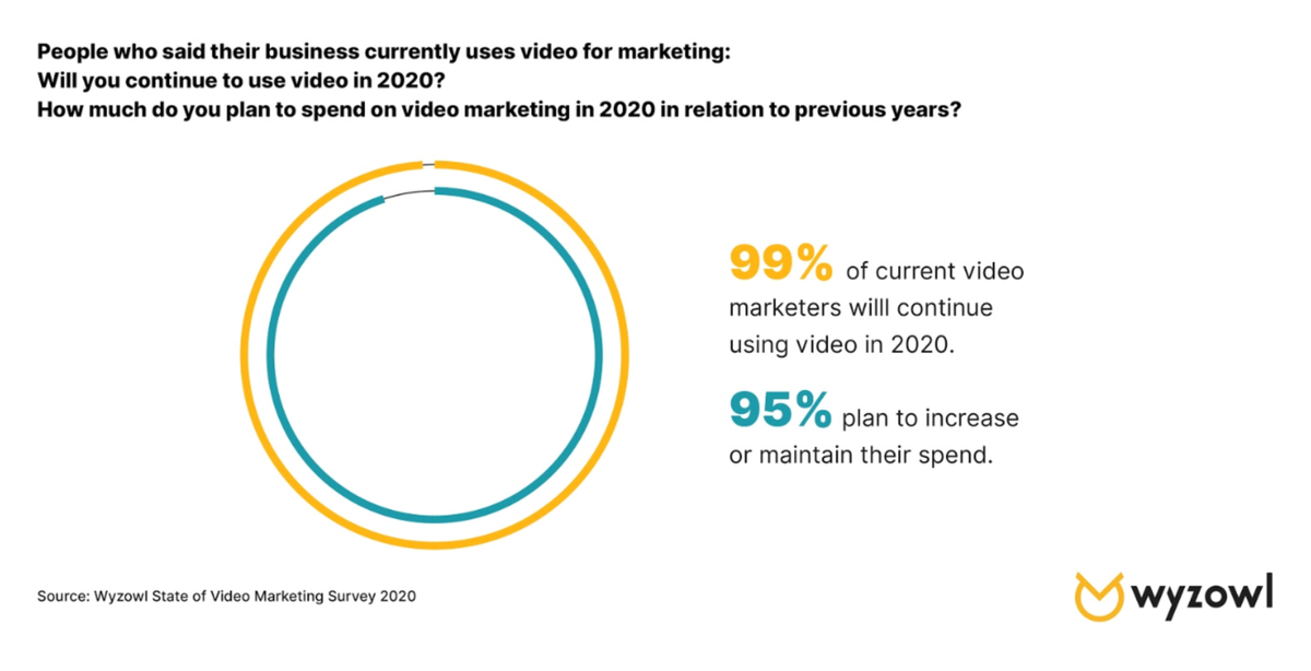 chart of how many businesses plan to continue video marketing
