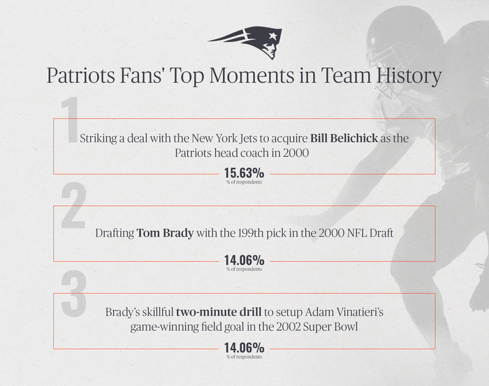 Patriots Fans' Top Moments in Team History