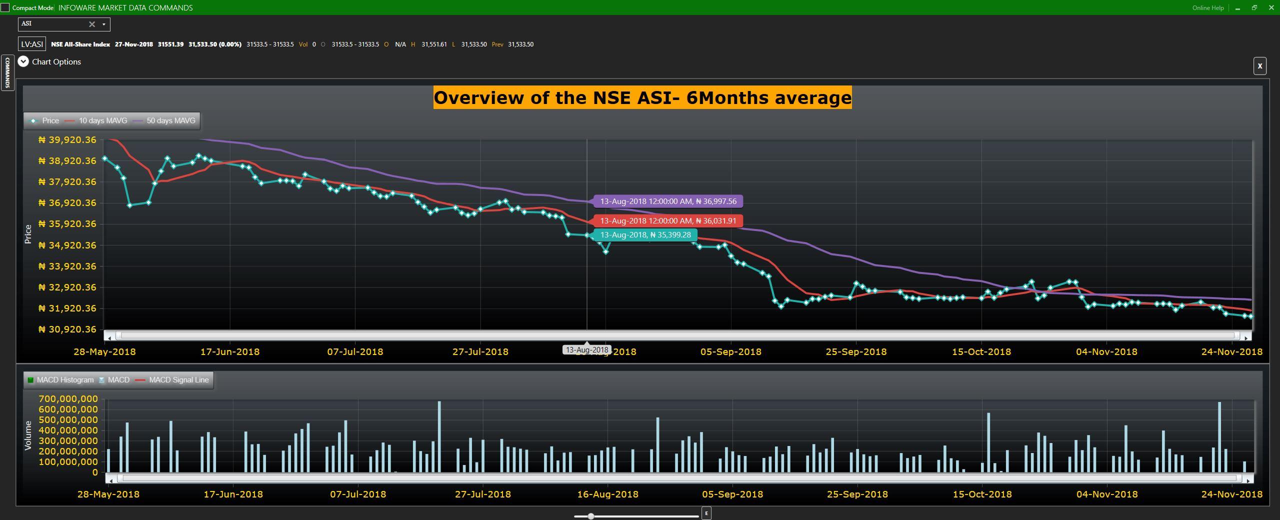 NSE ASI 6months Average