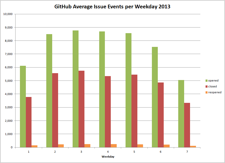 GitHub Average Issue Events per Weekday 2013