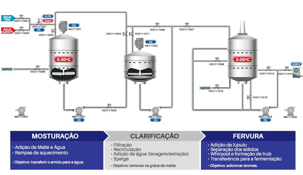 Nossa Ultrasolução Cervejarias viabiliza a automação dos sistemas de válvulas e bombas