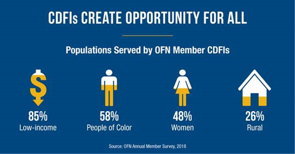 Populations served by OFN member CDFIs