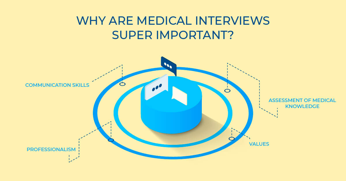 why medical school interviews are super important