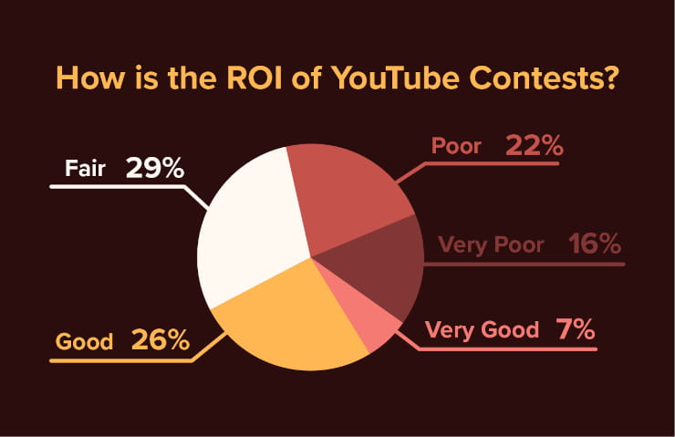How is the ROI of YouTube contests?