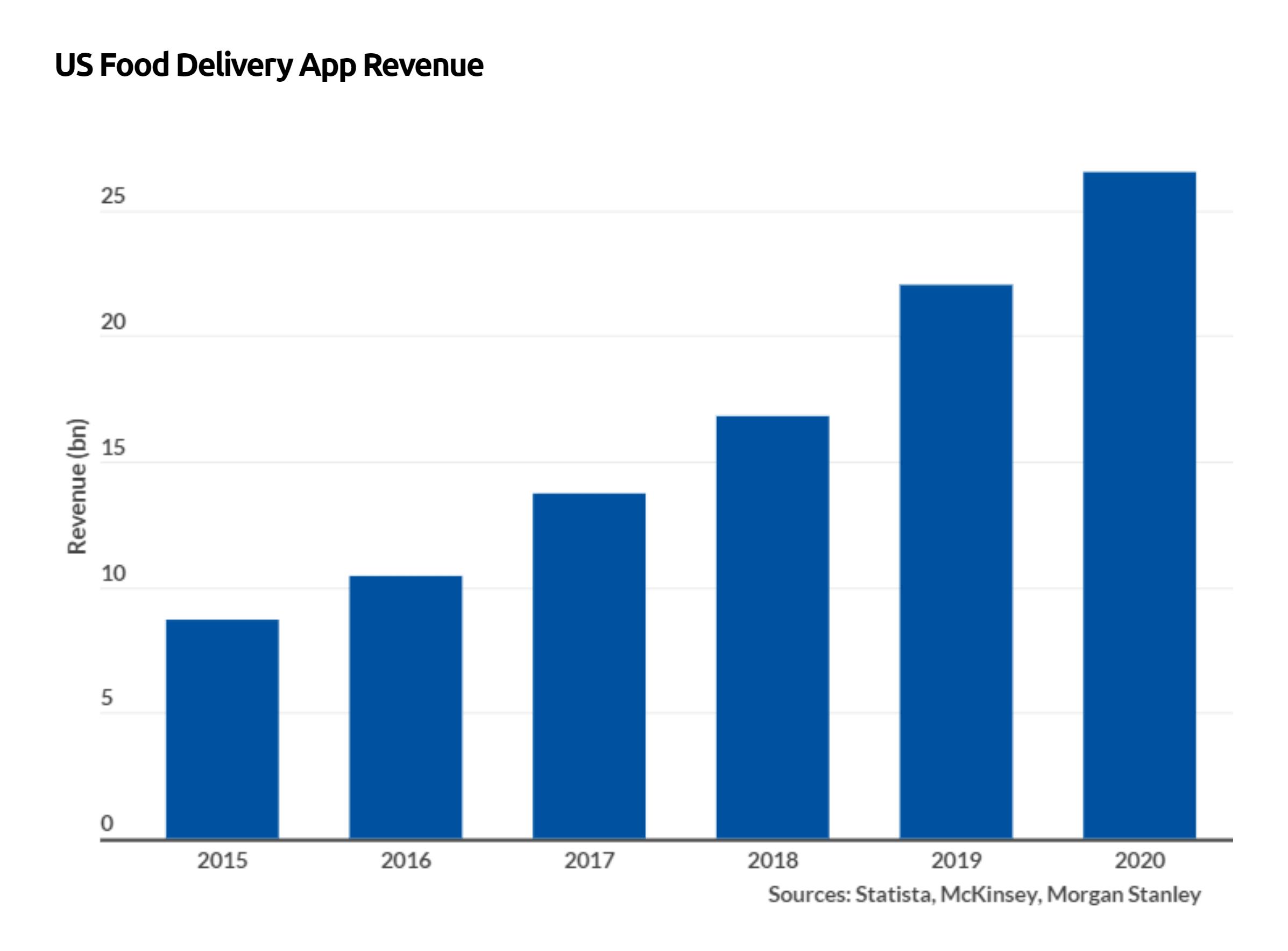 food-delivery-app-revenue-min.png
