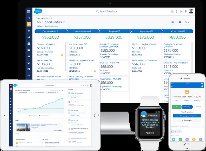 Imagen 3 Sales Cloud Salesforce