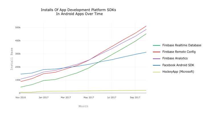 Installs of App Development Platform SDKs in Android Apps