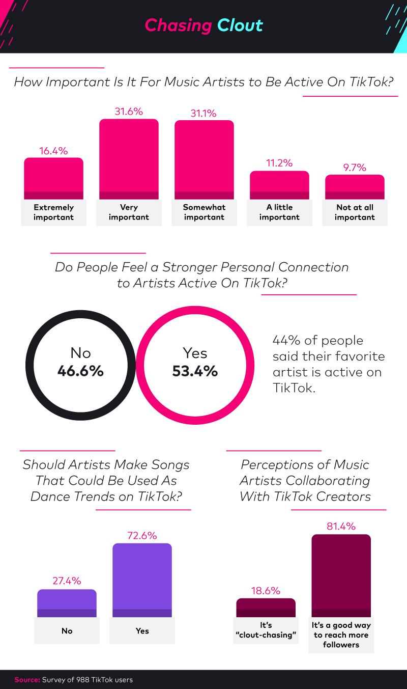 Exploring the importance of musical artists being active on TikTok.