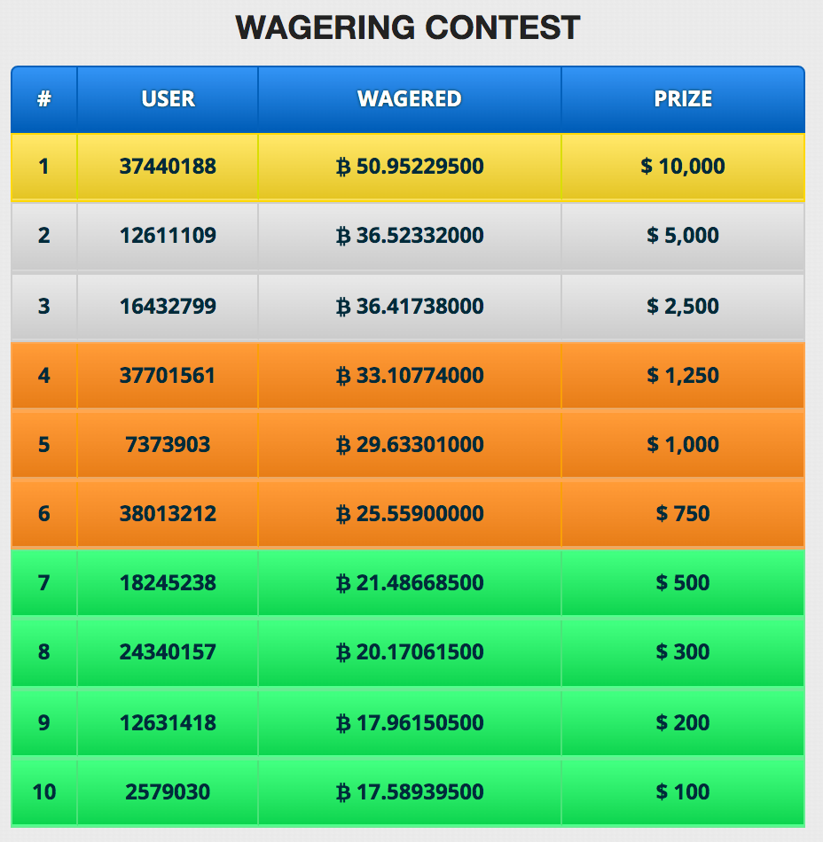 bitcoin-wagering-contest.png