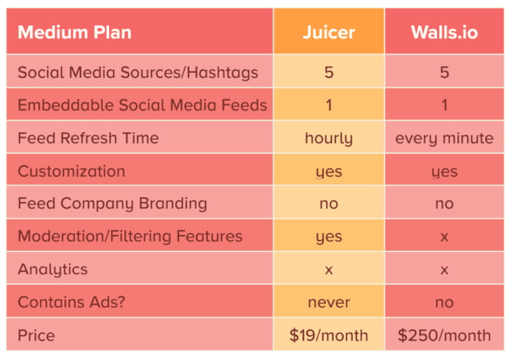 Juicer vs Walls.io medium plans